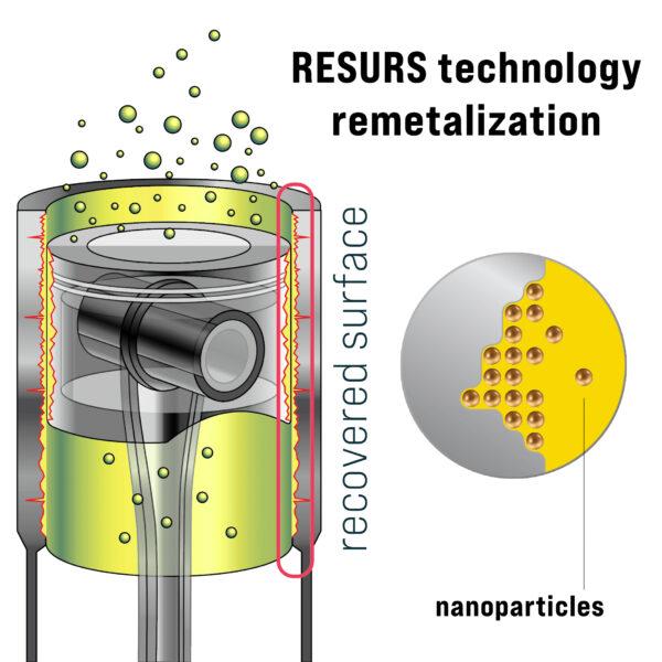 Engine treatment RESURS NEXT (remetalizer)